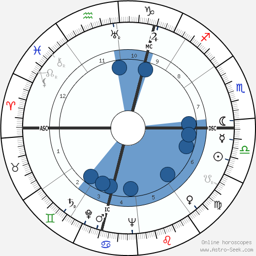 André Fougeron wikipedia, horoscope, astrology, instagram