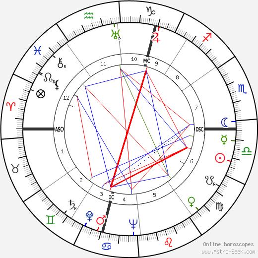 André Fougeron день рождения гороскоп, André Fougeron Натальная карта онлайн