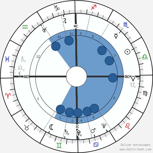 Arne Skouen wikipedia, horoscope, astrology, instagram