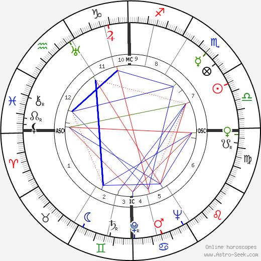 Arne Skouen tema natale, oroscopo, Arne Skouen oroscopi gratuiti, astrologia