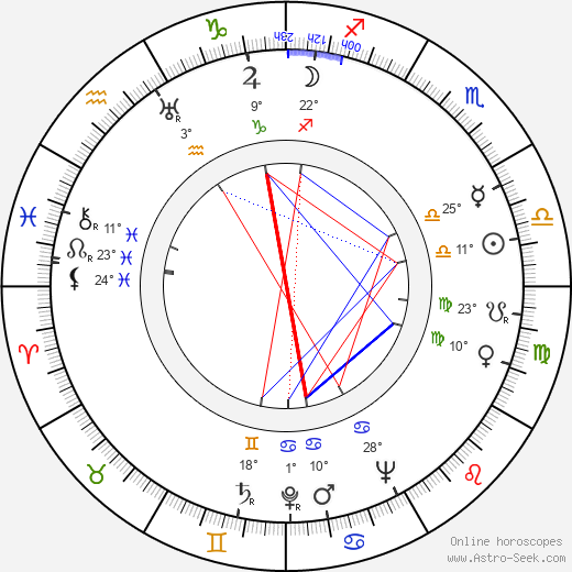 Bedřich Synek birth chart, biography, wikipedia 2019, 2020