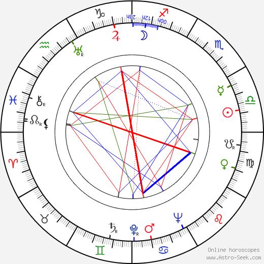 Bedřich Synek birth chart, Bedřich Synek astro natal horoscope, astrology