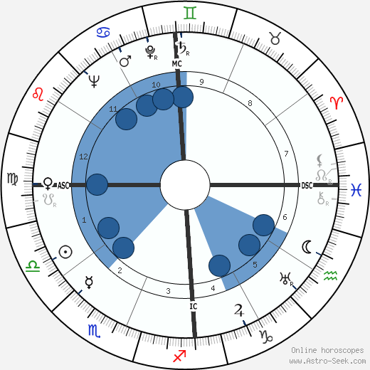 Claude Simon wikipedia, horoscope, astrology, instagram