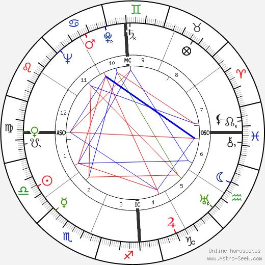 Клод Симон Claude Simon день рождения гороскоп, Claude Simon Натальная карта онлайн