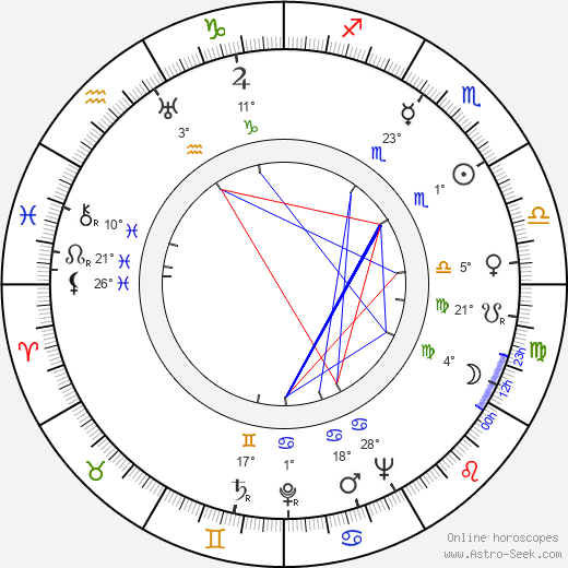Dmitri Franko birth chart, biography, wikipedia 2019, 2020