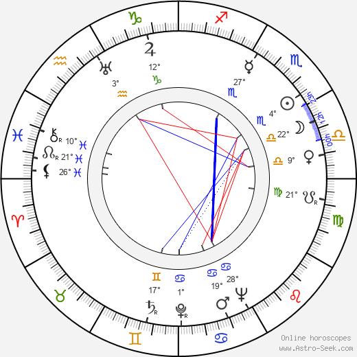 Don Lusk birth chart, biography, wikipedia 2019, 2020