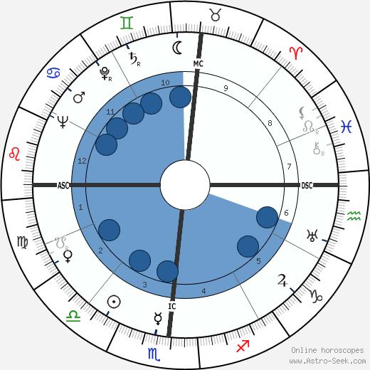 Evelyn Venable wikipedia, horoscope, astrology, instagram
