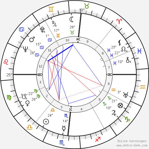 Evelyn Venable birth chart, biography, wikipedia 2019, 2020