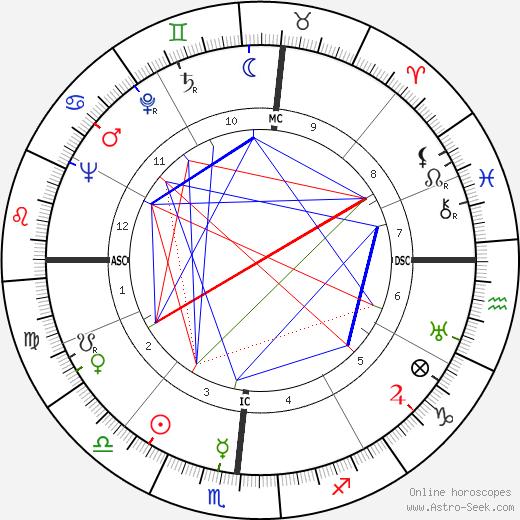 Evelyn Venable astro natal birth chart, Evelyn Venable horoscope, astrology