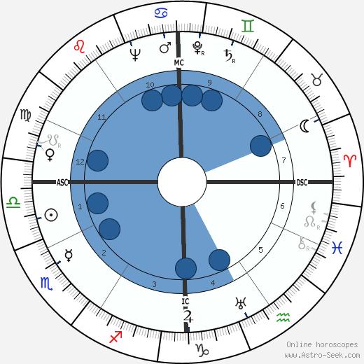 Gino Bechi wikipedia, horoscope, astrology, instagram