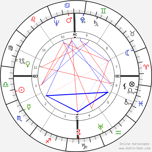 Gino Bechi tema natale, oroscopo, Gino Bechi oroscopi gratuiti, astrologia