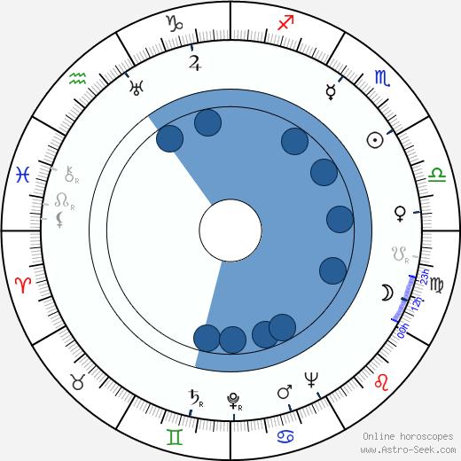 Gloria Foy wikipedia, horoscope, astrology, instagram