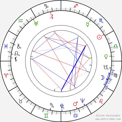 Gloria Foy birth chart, Gloria Foy astro natal horoscope, astrology