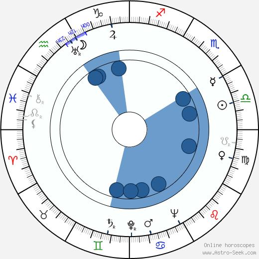 Jan Karpaš wikipedia, horoscope, astrology, instagram