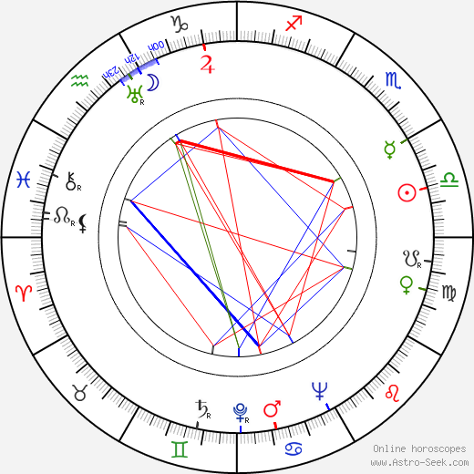 Jan Karpaš astro natal birth chart, Jan Karpaš horoscope, astrology