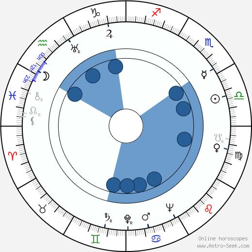 Janis Carter wikipedia, horoscope, astrology, instagram