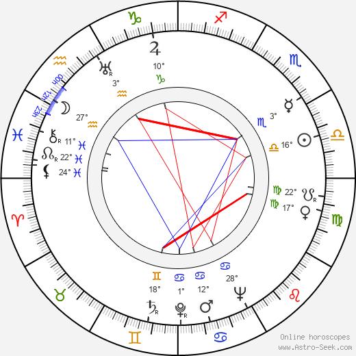 Janis Carter birth chart, biography, wikipedia 2019, 2020