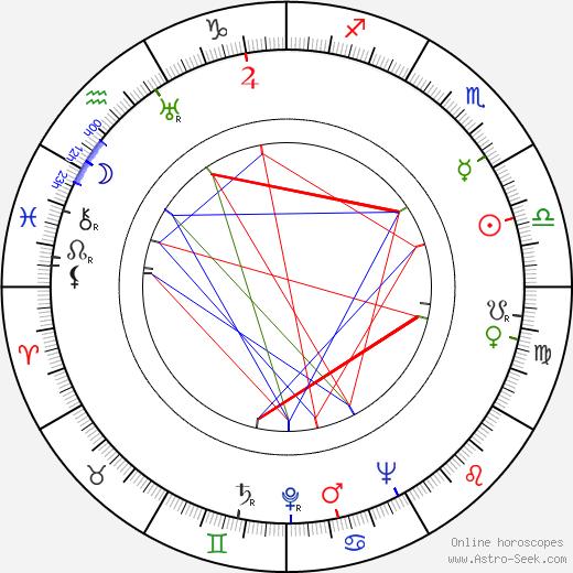 Janis Carter astro natal birth chart, Janis Carter horoscope, astrology