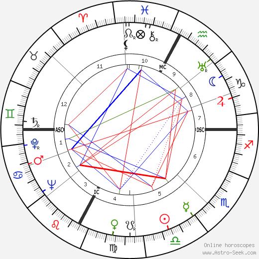 Laura Adani tema natale, oroscopo, Laura Adani oroscopi gratuiti, astrologia