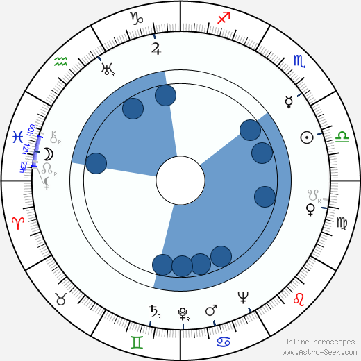 Leo horoscope dates in Australia