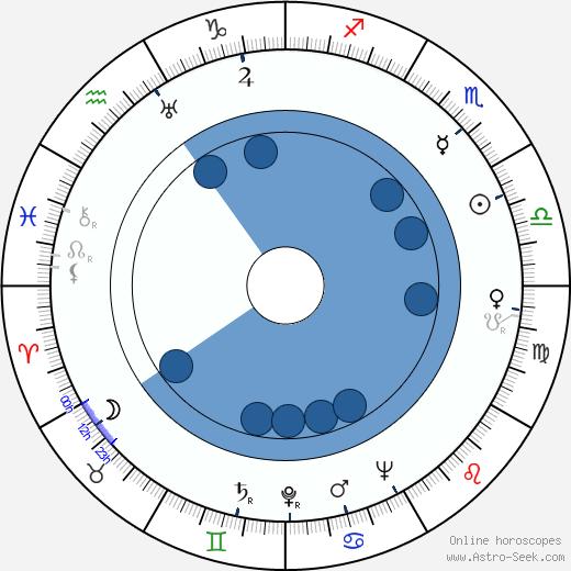 Lesley Wareing wikipedia, horoscope, astrology, instagram