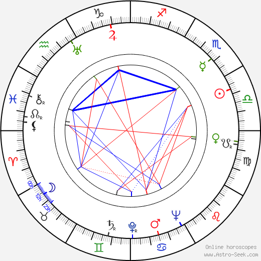 Lesley Wareing birth chart, Lesley Wareing astro natal horoscope, astrology