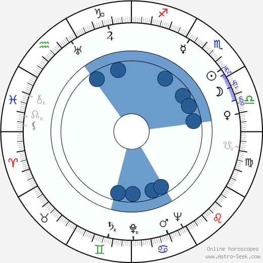 Nancy Caswell wikipedia, horoscope, astrology, instagram