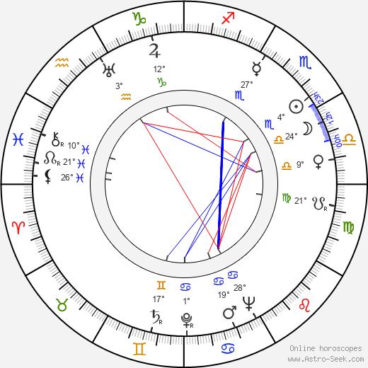 Nancy Caswell birth chart, biography, wikipedia 2020, 2021