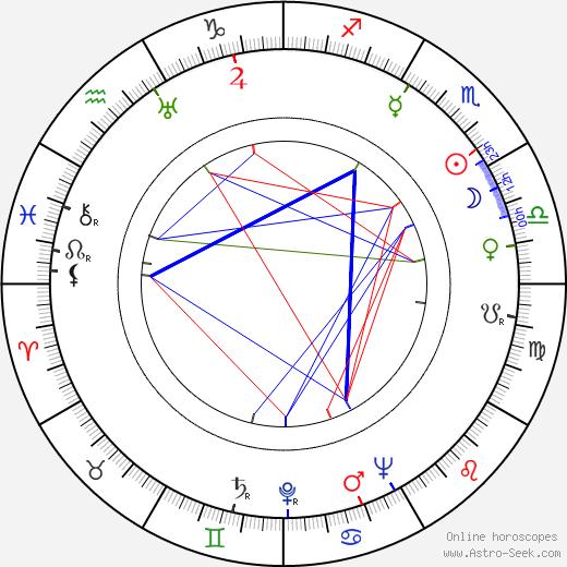 Nancy Caswell birth chart, Nancy Caswell astro natal horoscope, astrology