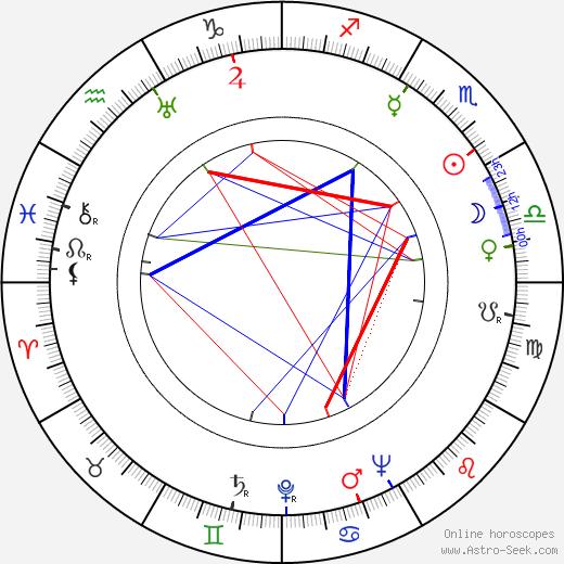 Peter Glenville tema natale, oroscopo, Peter Glenville oroscopi gratuiti, astrologia