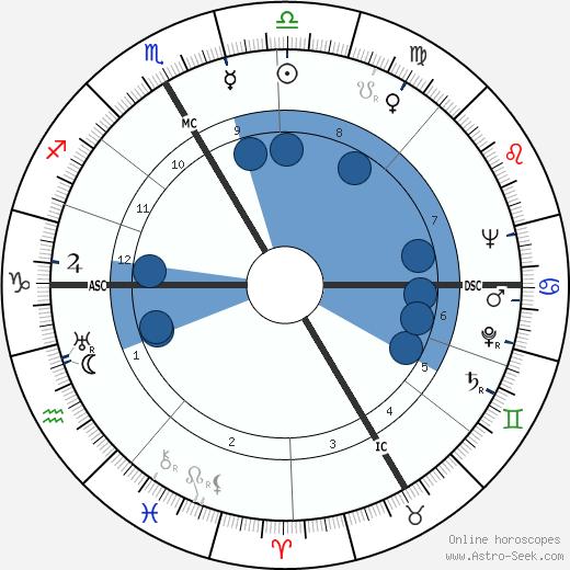 Robert Rowe Gilruth wikipedia, horoscope, astrology, instagram