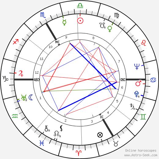 Robert Rowe Gilruth tema natale, oroscopo, Robert Rowe Gilruth oroscopi gratuiti, astrologia