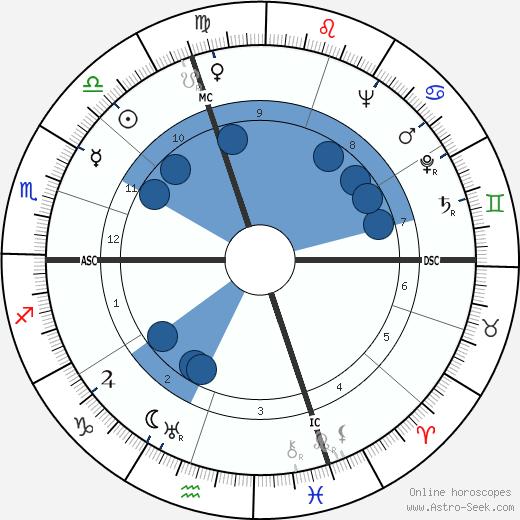 Secondo Ricci wikipedia, horoscope, astrology, instagram