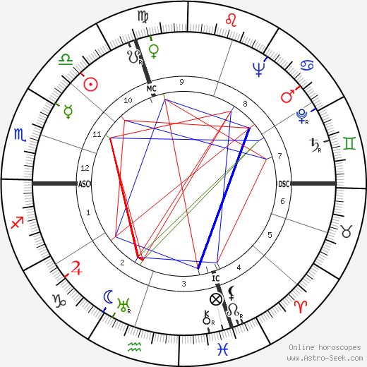 Secondo Ricci tema natale, oroscopo, Secondo Ricci oroscopi gratuiti, astrologia