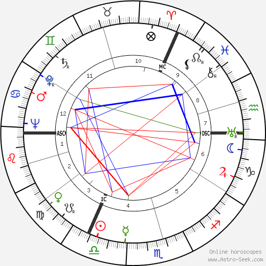 Simon Carmiggelt tema natale, oroscopo, Simon Carmiggelt oroscopi gratuiti, astrologia