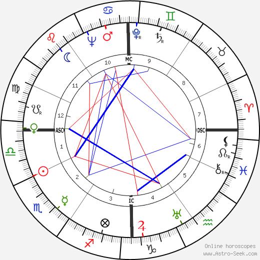 Tito Gobbi tema natale, oroscopo, Tito Gobbi oroscopi gratuiti, astrologia