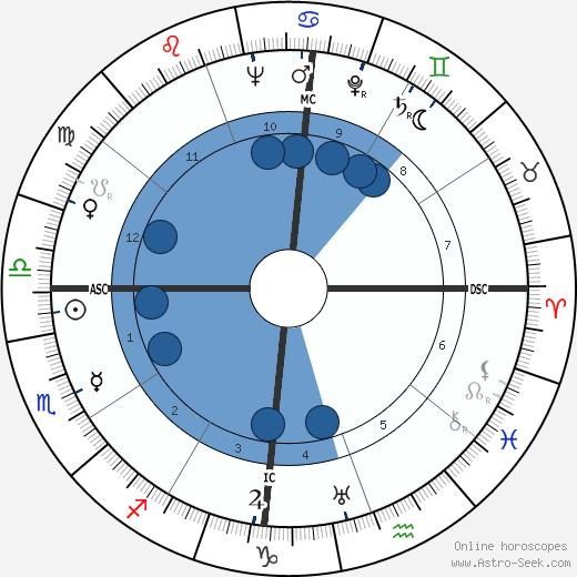 Vinícius de Moraes wikipedia, horoscope, astrology, instagram