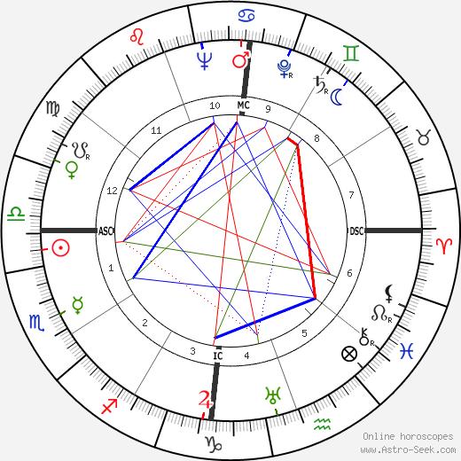 Винисиус ди Морайс Vinícius de Moraes день рождения гороскоп, Vinícius de Moraes Натальная карта онлайн