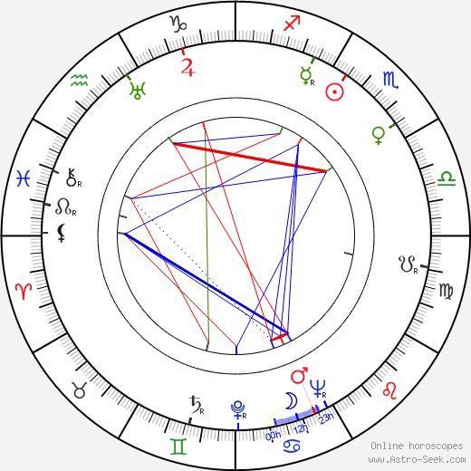 Aarre Simonen birth chart, Aarre Simonen astro natal horoscope, astrology