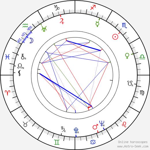 Ágoston Kollányi astro natal birth chart, Ágoston Kollányi horoscope, astrology