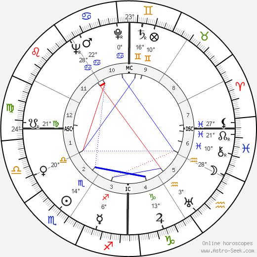 Albert Camus birth chart, biography, wikipedia 2019, 2020