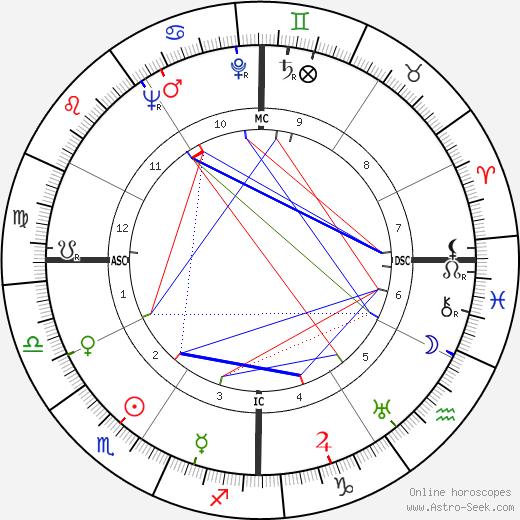 Albert Camus birth chart, Albert Camus astro natal horoscope, astrology