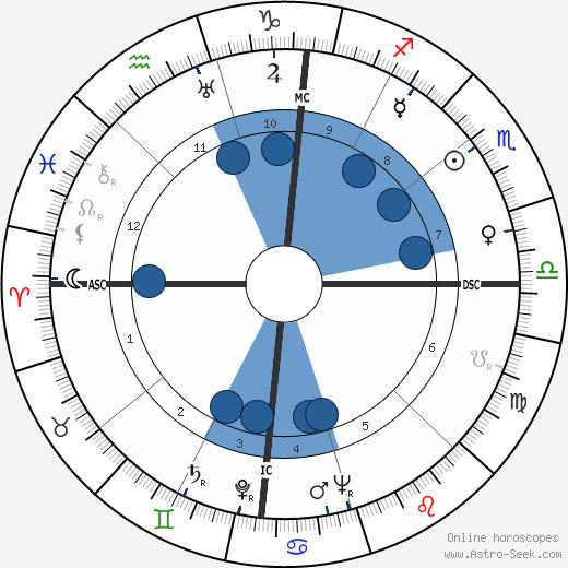 Alvaro Cunhal wikipedia, horoscope, astrology, instagram