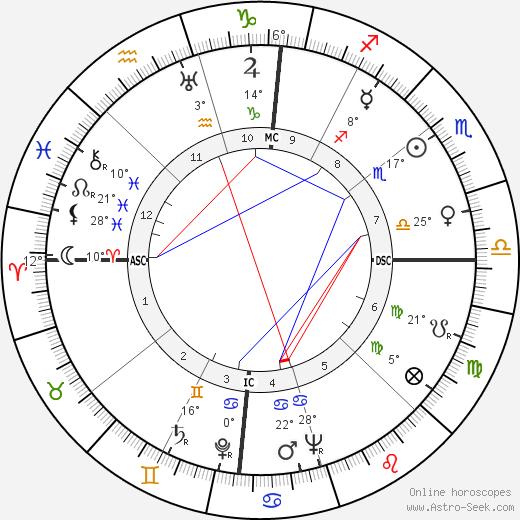 Alvaro Cunhal birth chart, biography, wikipedia 2017, 2018