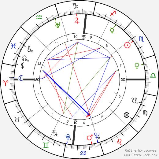 Alvaro Cunhal astro natal birth chart, Alvaro Cunhal horoscope, astrology