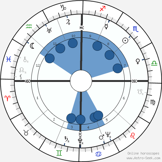 Andy Gibson wikipedia, horoscope, astrology, instagram
