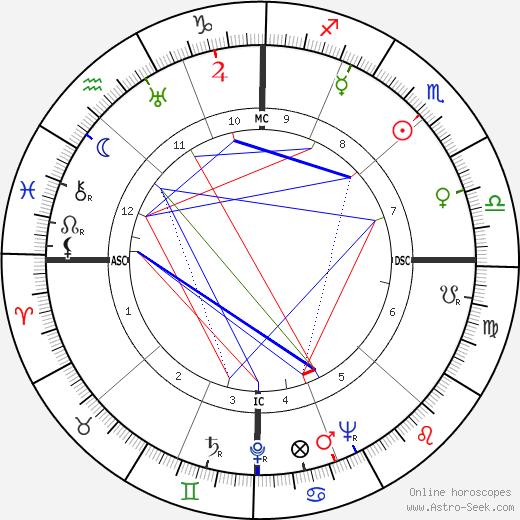 Andy Gibson день рождения гороскоп, Andy Gibson Натальная карта онлайн