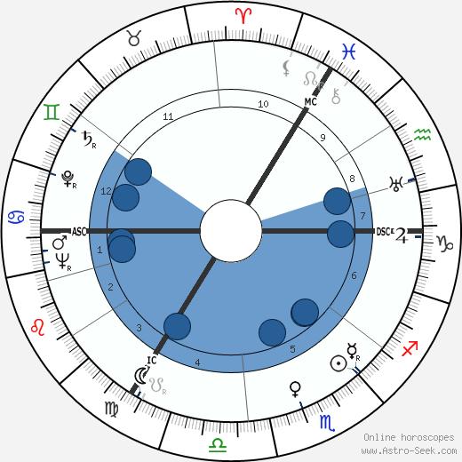 Benjamin Britten wikipedia, horoscope, astrology, instagram