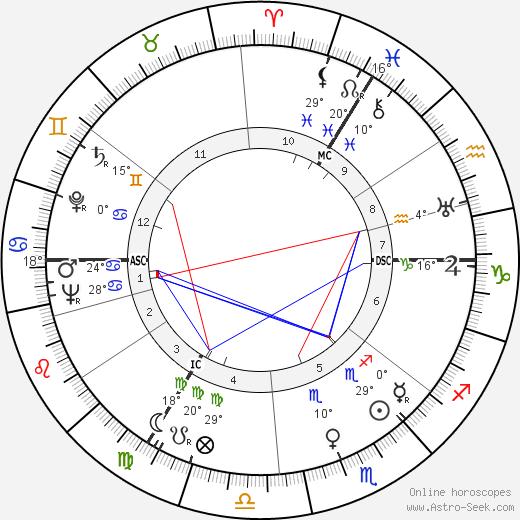 Benjamin Britten birth chart, biography, wikipedia 2019, 2020