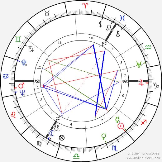 Benjamin Britten astro natal birth chart, Benjamin Britten horoscope, astrology